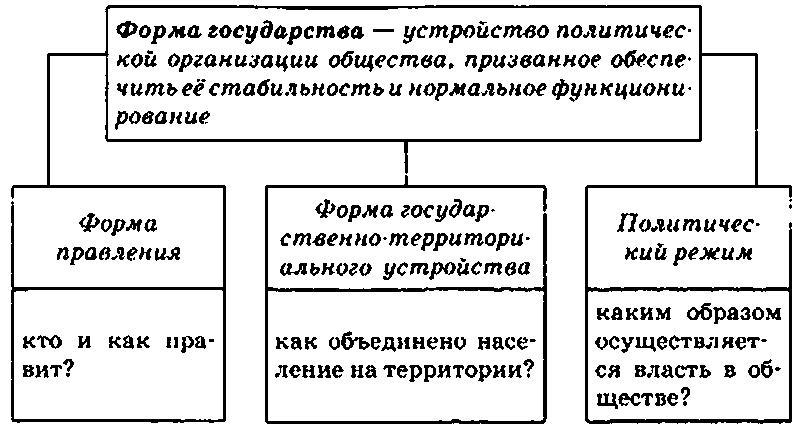 формы в шпаргалка правления государстве особенности российском